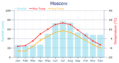 russia-climate-moscow