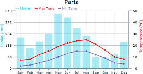 monique-paris-clima